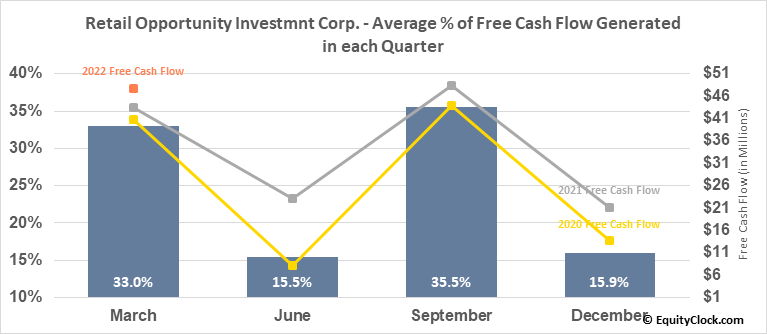 Retail Opportunity Investmnt Corp. (NASD:ROIC) Free Cash Flow Seasonality