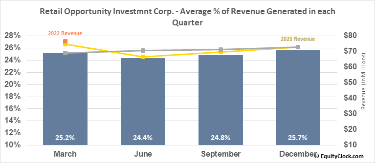 Retail Opportunity Investmnt Corp. (NASD:ROIC) Revenue Seasonality