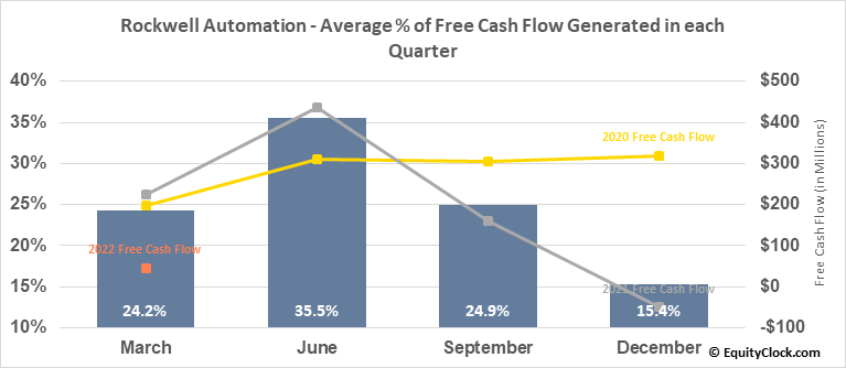 Rockwell Automation (NYSE:ROK) Free Cash Flow Seasonality