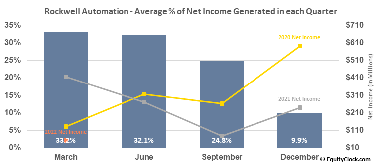 Rockwell Automation (NYSE:ROK) Net Income Seasonality