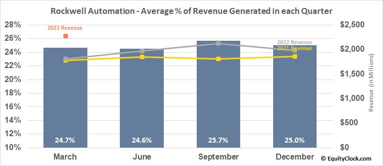Rockwell Automation (NYSE:ROK) Revenue Seasonality