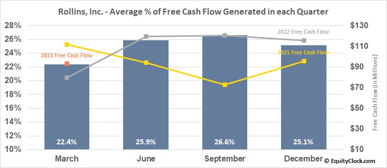 Rollins, Inc. (NYSE:ROL) Free Cash Flow Seasonality