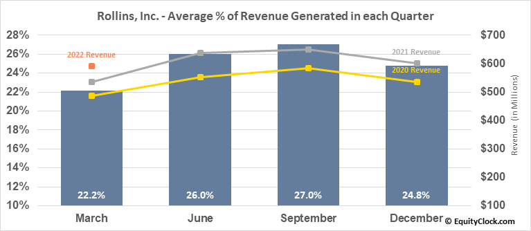 Rollins, Inc. (NYSE:ROL) Revenue Seasonality