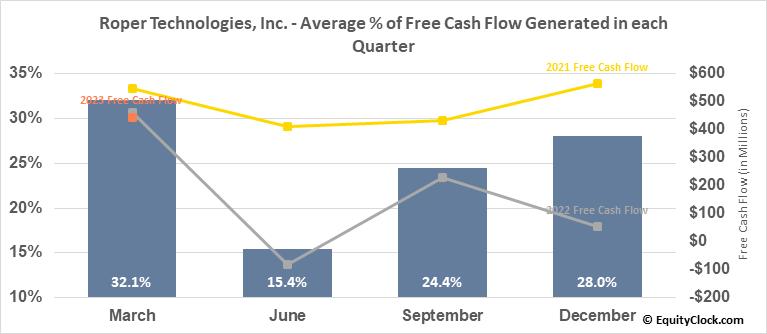 Roper Technologies, Inc. (NYSE:ROP) Free Cash Flow Seasonality