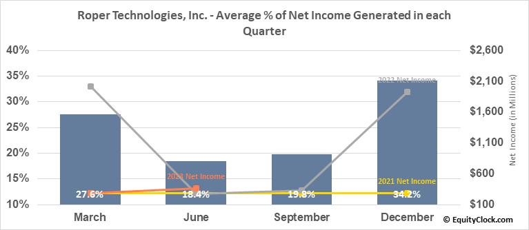 Roper Technologies, Inc. (NYSE:ROP) Net Income Seasonality
