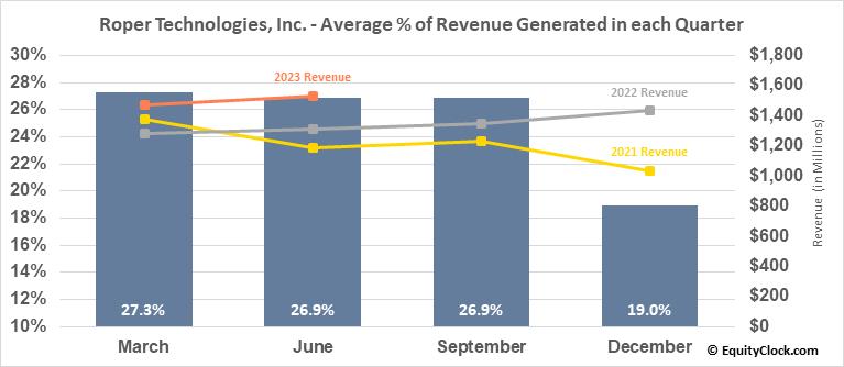 Roper Technologies, Inc. (NYSE:ROP) Revenue Seasonality
