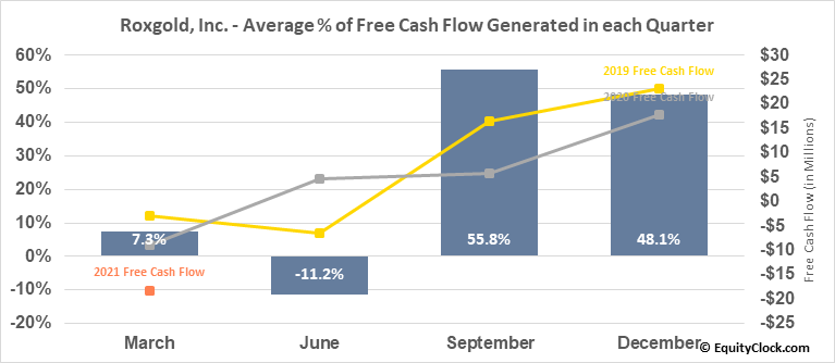 Roxgold, Inc. (TSE:ROXG.TO) Free Cash Flow Seasonality
