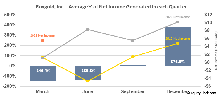 Roxgold, Inc. (TSE:ROXG.TO) Net Income Seasonality