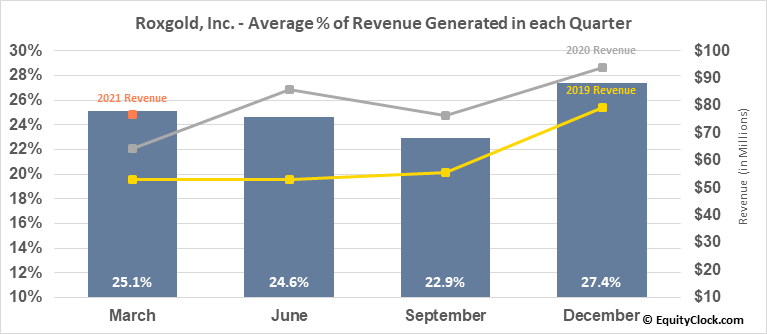Roxgold, Inc. (TSE:ROXG.TO) Revenue Seasonality