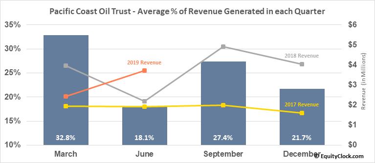 Pacific Coast Oil Trust (NYSE:ROYT) Revenue Seasonality
