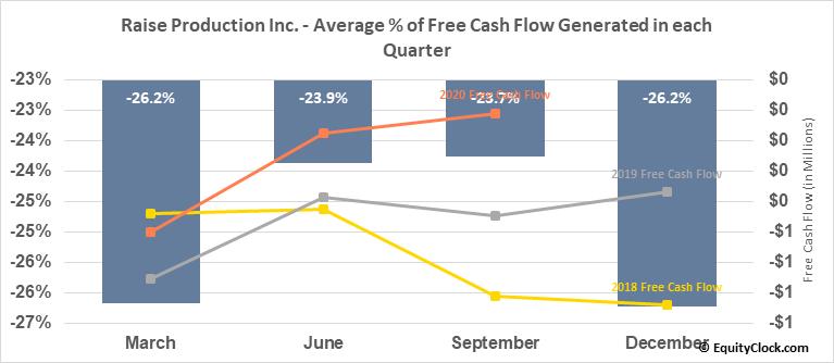 Raise Production Inc. (TSXV:RPC.V) Free Cash Flow Seasonality