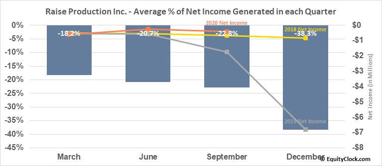 Raise Production Inc. (TSXV:RPC.V) Net Income Seasonality