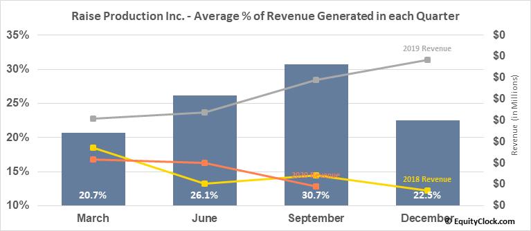Raise Production Inc. (TSXV:RPC.V) Revenue Seasonality