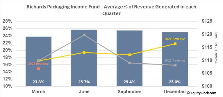 Richards Packaging Income Fund (TSE:RPI/UN.TO) Revenue Seasonality