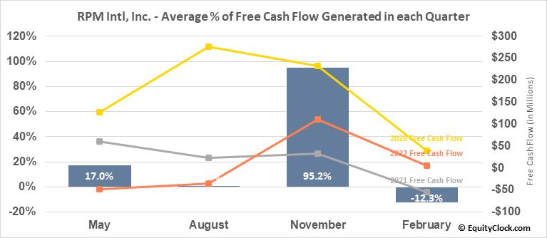 RPM Intl, Inc. (NYSE:RPM) Free Cash Flow Seasonality