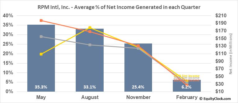 RPM Intl, Inc. (NYSE:RPM) Net Income Seasonality