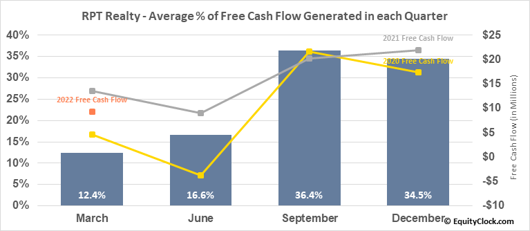 RPT Realty (NYSE:RPT) Free Cash Flow Seasonality