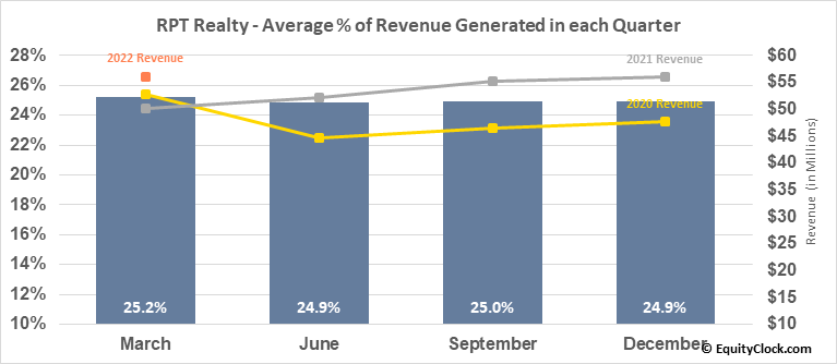 RPT Realty (NYSE:RPT) Revenue Seasonality