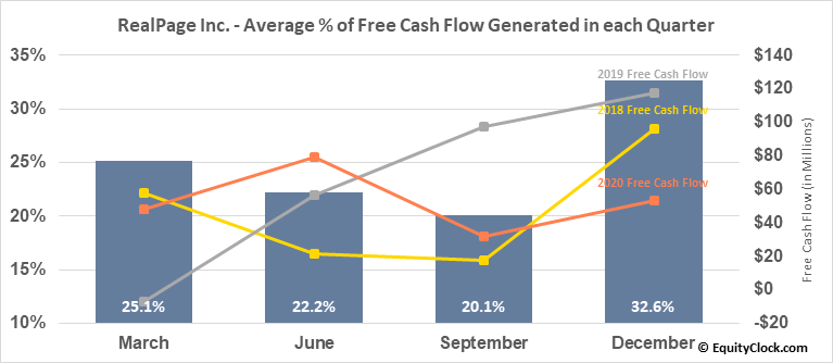 RealPage Inc. (NASD:RP) Free Cash Flow Seasonality