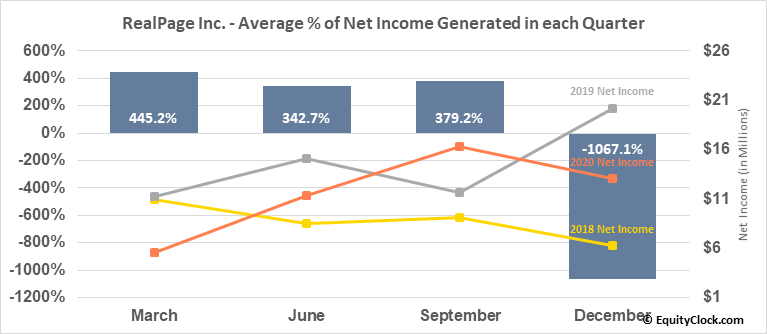 RealPage Inc. (NASD:RP) Net Income Seasonality