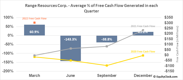 Range Resources Corp. (NYSE:RRC) Free Cash Flow Seasonality