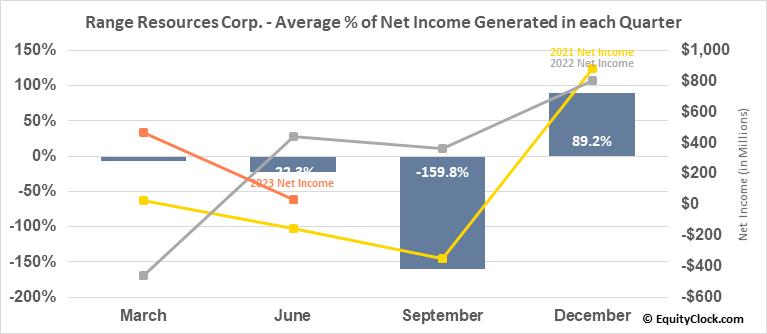Range Resources Corp. (NYSE:RRC) Net Income Seasonality