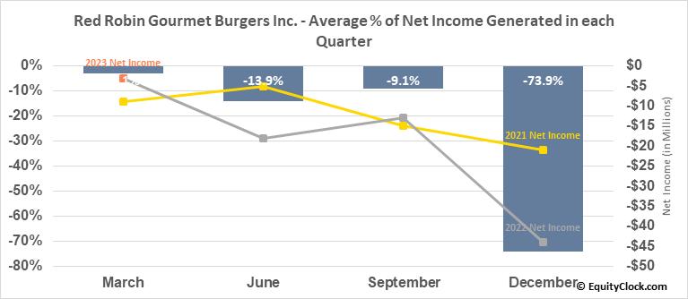 Red Robin Gourmet Burgers Inc. (NASD:RRGB) Net Income Seasonality