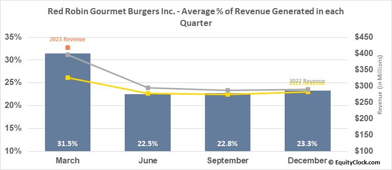 Red Robin Gourmet Burgers Inc. (NASD:RRGB) Revenue Seasonality