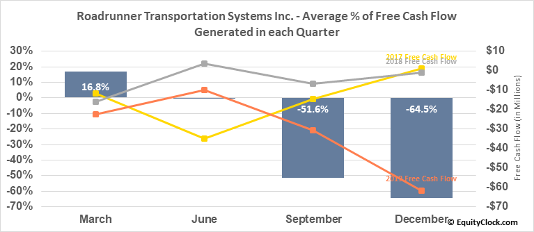 Roadrunner Transportation Systems Inc. (NYSE:RRTS) Free Cash Flow Seasonality