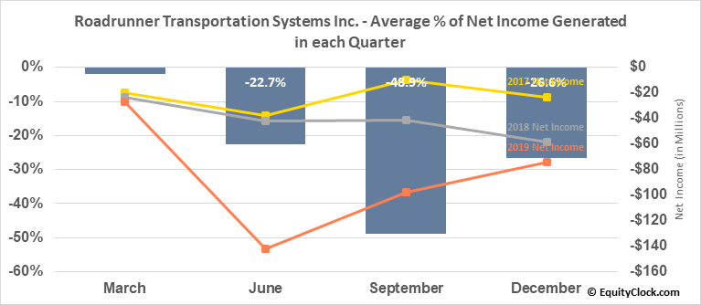 Roadrunner Transportation Systems Inc. (NYSE:RRTS) Net Income Seasonality