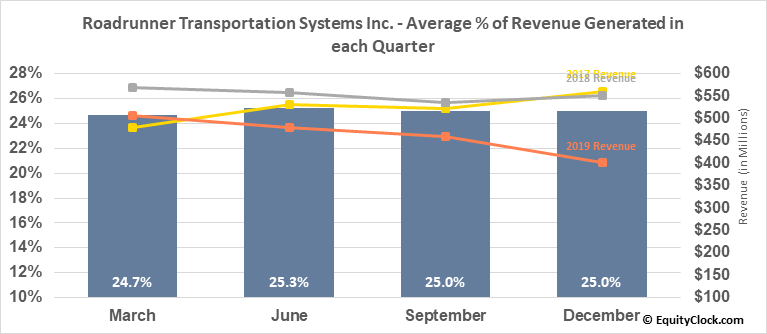 Roadrunner Transportation Systems Inc. (NYSE:RRTS) Revenue Seasonality