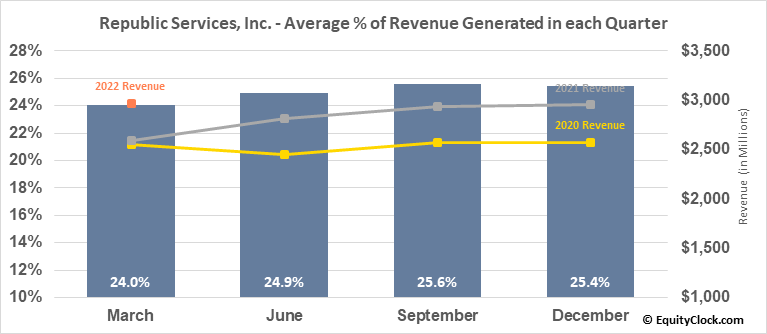 Republic Services, Inc. (NYSE:RSG) Revenue Seasonality