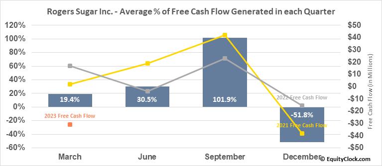 Rogers Sugar Inc. (TSE:RSI.TO) Free Cash Flow Seasonality