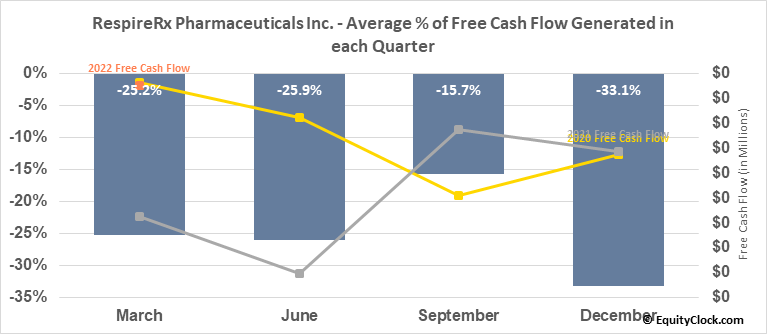 RespireRx Pharmaceuticals Inc. (OTCMKT:RSPI) Free Cash Flow Seasonality