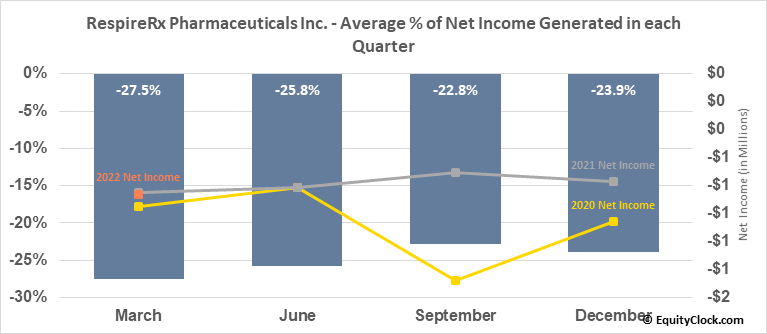 RespireRx Pharmaceuticals Inc. (OTCMKT:RSPI) Net Income Seasonality