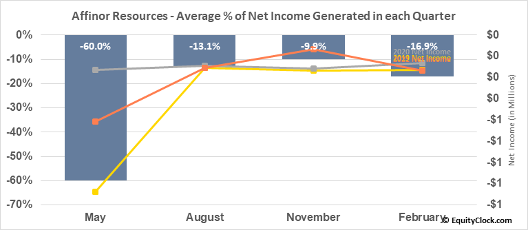 Affinor Resources (OTCMKT:RSSFF) Net Income Seasonality