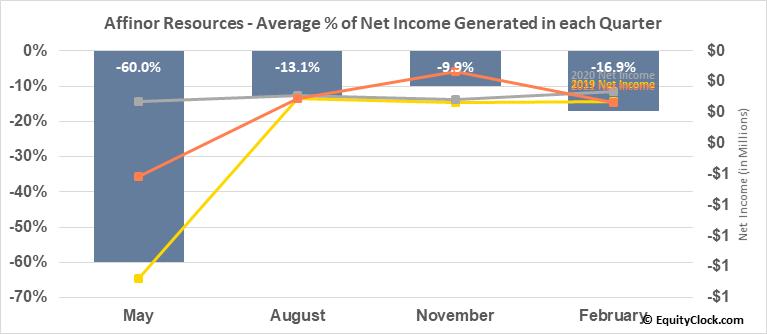 Affinor Resources (OTCMKT:RSSFF) Net Income Seasonality