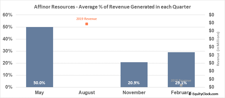Affinor Resources (OTCMKT:RSSFF) Revenue Seasonality