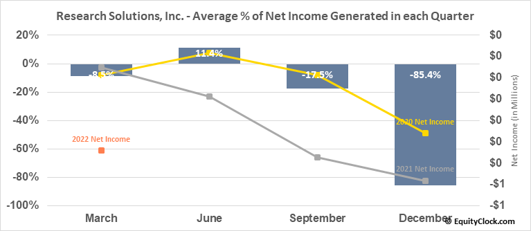 Research Solutions, Inc. (OTCMKT:RSSS) Net Income Seasonality