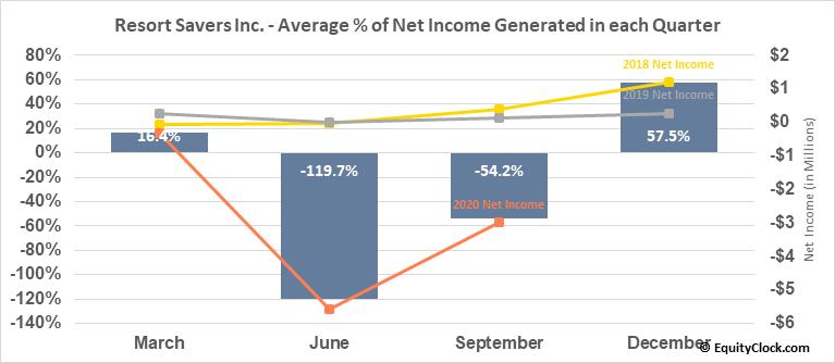 Resort Savers, Inc. (OTCMKT:RSSV) Net Income Seasonality