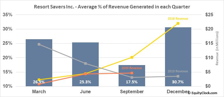 Resort Savers, Inc. (OTCMKT:RSSV) Revenue Seasonality