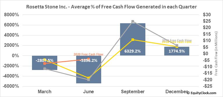 Rosetta Stone Inc. (NYSE:RST) Free Cash Flow Seasonality