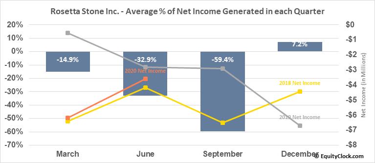 Rosetta Stone Inc. (NYSE:RST) Net Income Seasonality