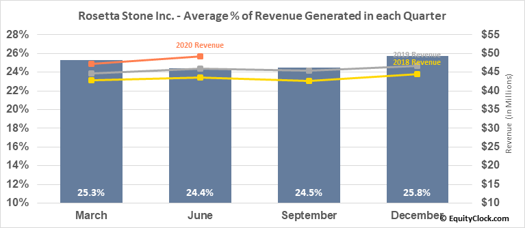 Rosetta Stone Inc. (NYSE:RST) Revenue Seasonality