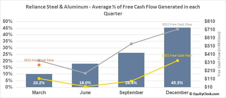 Reliance Steel & Aluminum (NYSE:RS) Free Cash Flow Seasonality