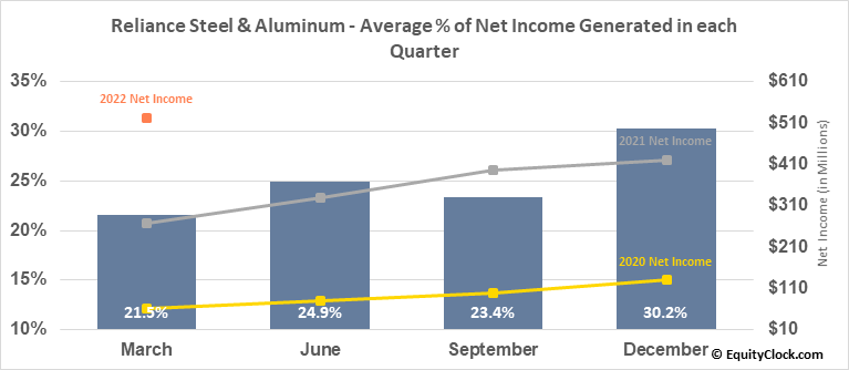Reliance Steel & Aluminum (NYSE:RS) Net Income Seasonality