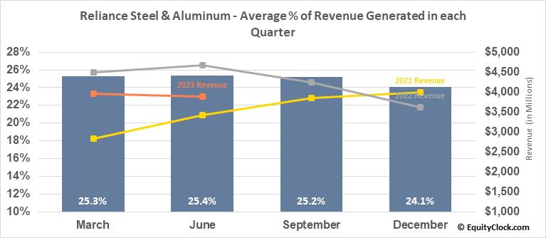 Reliance Steel & Aluminum (NYSE:RS) Revenue Seasonality
