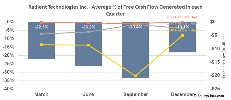Radient Technologies Inc. (TSXV:RTI.V) Free Cash Flow Seasonality