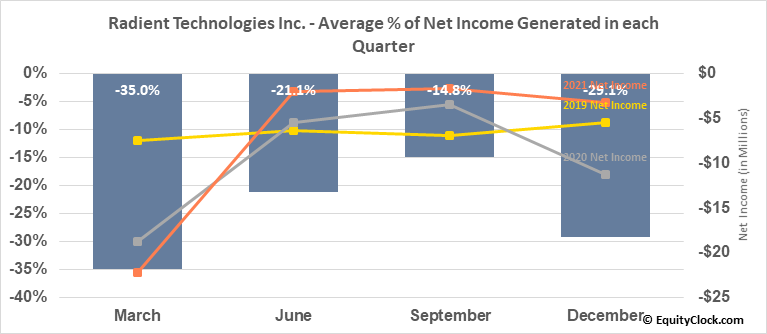 Radient Technologies Inc. (TSXV:RTI.V) Net Income Seasonality