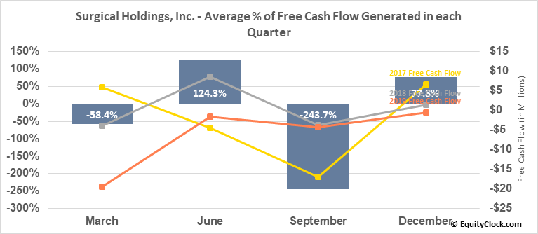 RTI Biologics, Inc. (NASD:RTIX) Free Cash Flow Seasonality